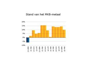 MKB-Metaal barometer Q4 2015 1