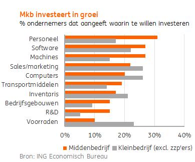 Heel mkb investeert weer