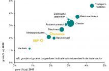 industrie-sector-prognose-december-2016