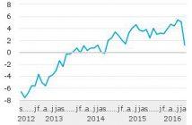 Producentenvertrouwen-industrie-seizoengecorrigeerd-16-08-26 3