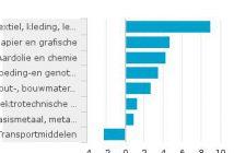 Producentenvertrouwen-naar-de-belangrijkste-bedrijfsklassen-seizoengecorrigeerd-16-08-26