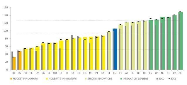 Sterke verbetering van Nederlandse innovatiekracht