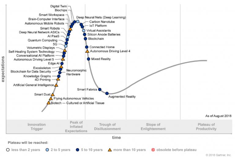 Gartner Identificeert Vijf Opkomende Technologietrends Die