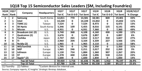 Negen van de Top-15 halfgeleiderleveranciers voorspellen winstgroei met dubbele cijfers.